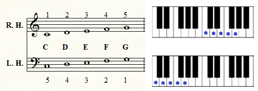 Five finger position C Major Trinity Sight Reading Initial