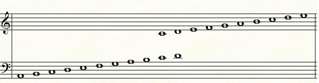 Trinity Sight REading Grade 1 Piano register