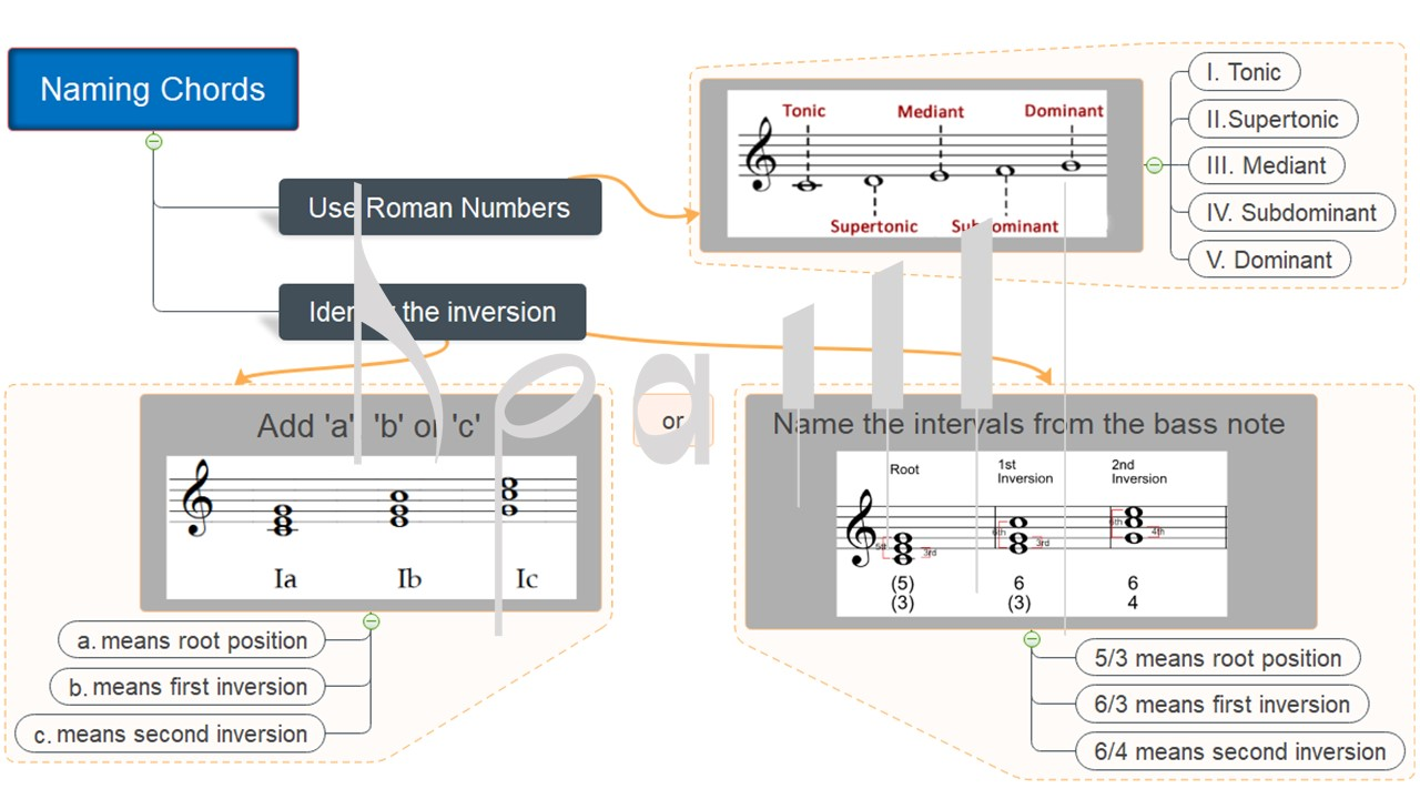 Naming Chords in Grade 5 Music Theory